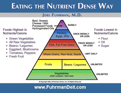 Fuhrman Diet - Pyramid - Eating Naturally Diet
