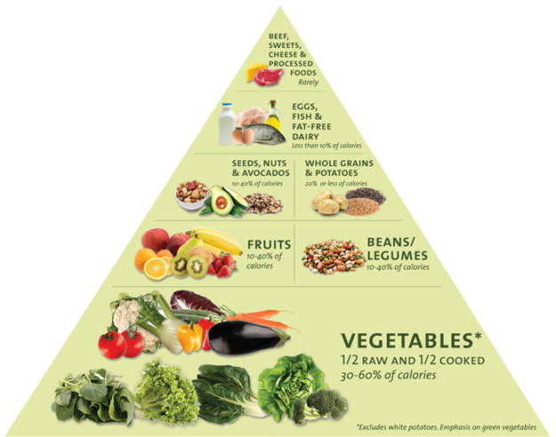 Dr Fuhrman's Food Pyramid